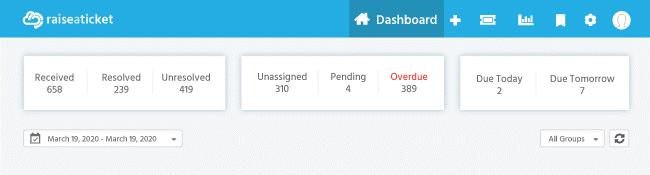 Raiseaticket dashboard widgets